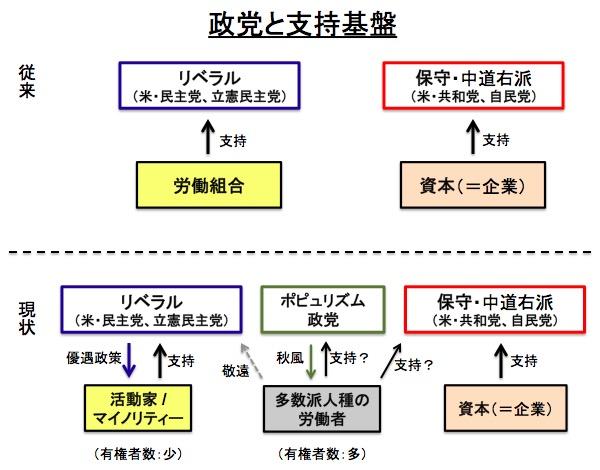 画像:主要な支持基盤の変化