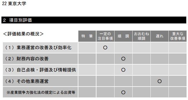 画像:文科省・国立大評価委による東京大学の評価(平成28年度)