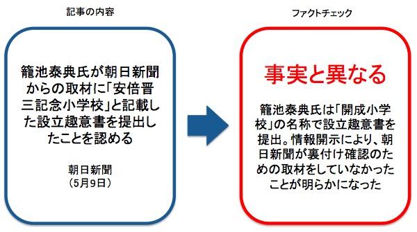 画像:朝日新聞が報じた記事のファクトチェック