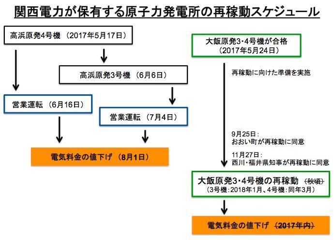 画像:関西電力の原発再稼動スケジュール(高浜・大飯)