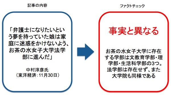 画像:中村淳彦氏が執筆した記事へのファクトチェック