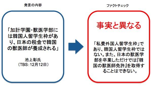 画像:池上彰氏の発言に対するファクトチェック