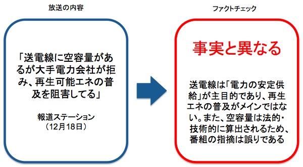 画像:報道ステーションの内容に対するファクトチェック