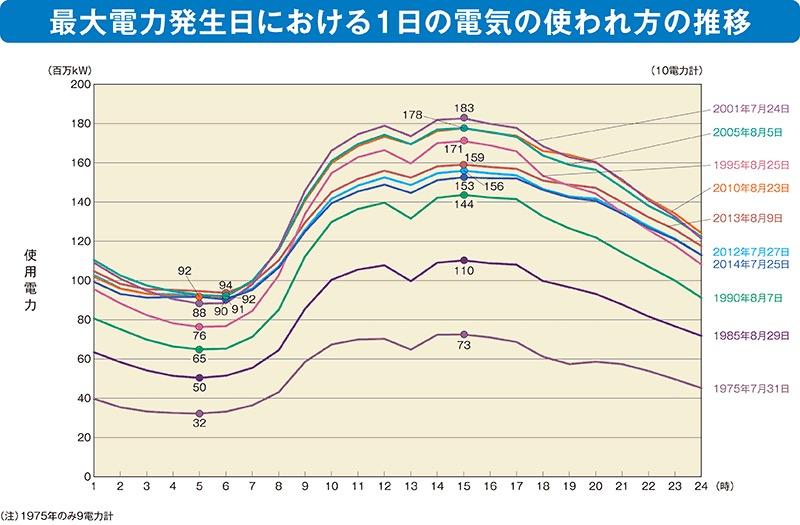画像:需要がピークに達した日の電気使用量の変動グラフ