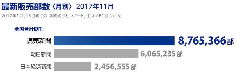 画像:最新販売部数(2017年11月)