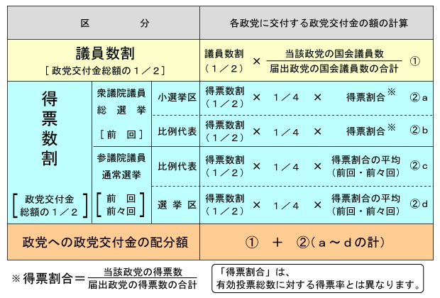 画像:政党交付金の算出方法