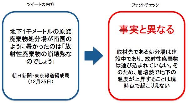 画像:朝日新聞のツイートに対するファクトチェック