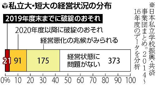 画像:私立大学・短大の経営状況(読売新聞より)
