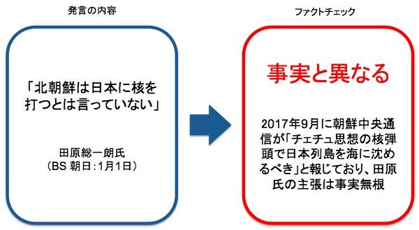 画像:田原氏の発言に対するファクトチェック