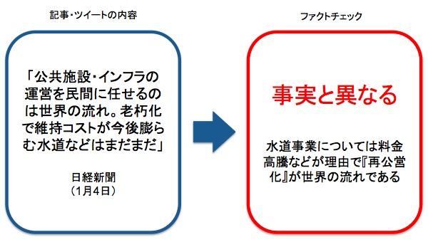 画像:日経新聞のツイートに対する事実確認