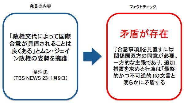 画像:星浩氏の発言に対するファクトチェック