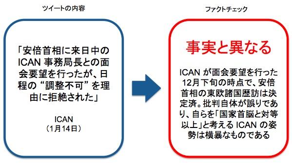 画像:ICAN の主張内容に対する事実確認