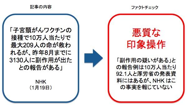 画像:NHK が報じたニュースに対するファクトチェック