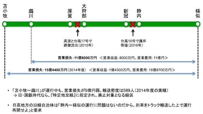 画像:JR北海道・日高本線の状況