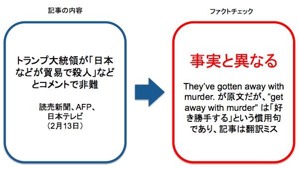 画像:読売新聞などの誤報