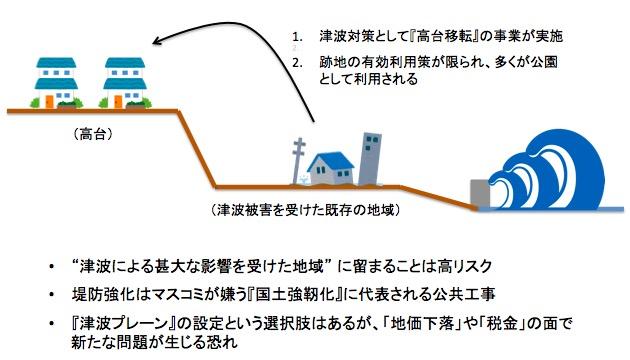 画像:津波による高台移転と跡地利用の問題点