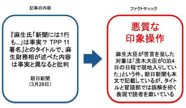 画像:朝日新聞が報じた記事に対する事実確認