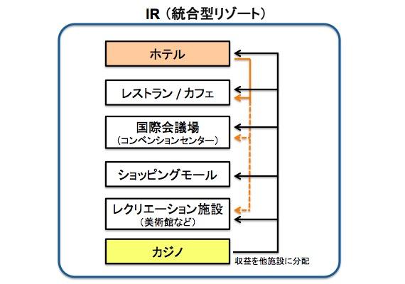画像:IR (統合型リゾート)施設の収益構造例