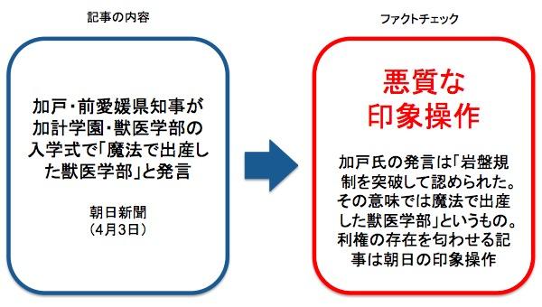 画像:朝日新聞の記事に対するファクトチェック