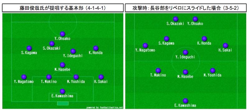 画像:藤田俊哉氏が提案する西野ジャパンのシステム