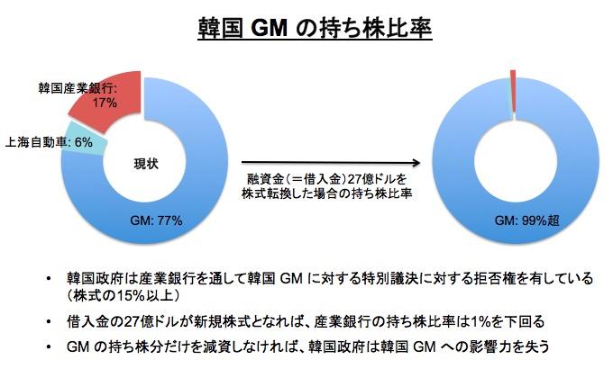 画像:韓国 GM の株式保有比率