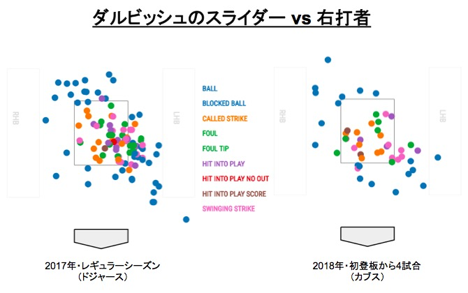画像:ダルビッシュのスライダー vs 右打者