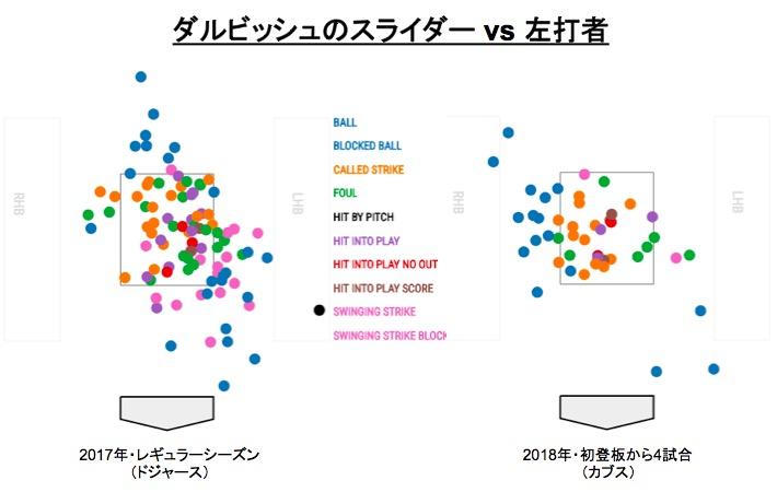 画像:ダルビッシュのスライダー vs 左打者