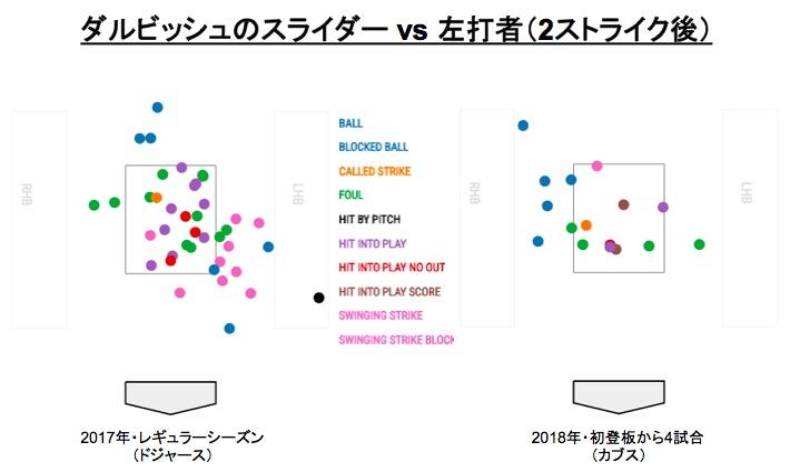 画像:ダルビッシュのスライダー vs 左打者(2ストライク後)
