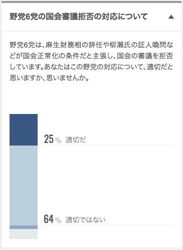画像:日経新聞による世論調査