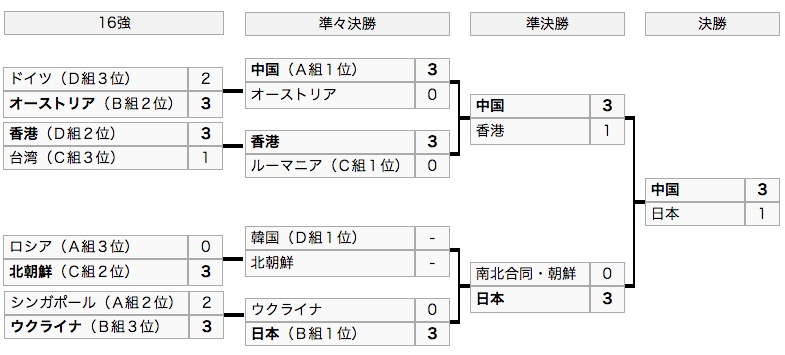画像:卓球世界選手権2018(女子団体)のトーナメント表
