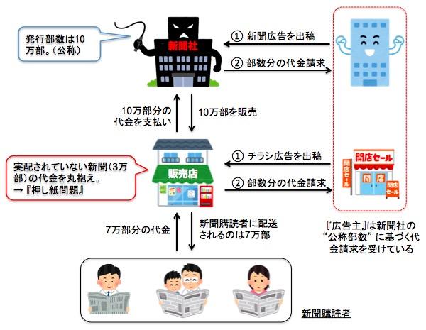"""画像:新聞社が抱える""""押し紙問題"""" の構図"""