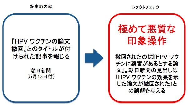 画像:朝日新聞が報じた記事へのファクトチェック
