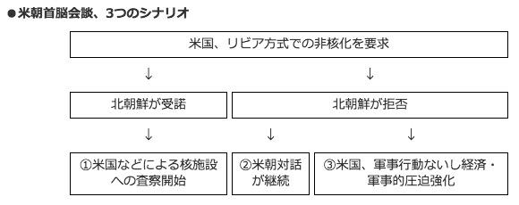 画像:鈴置氏が提示した3つのシナリオ