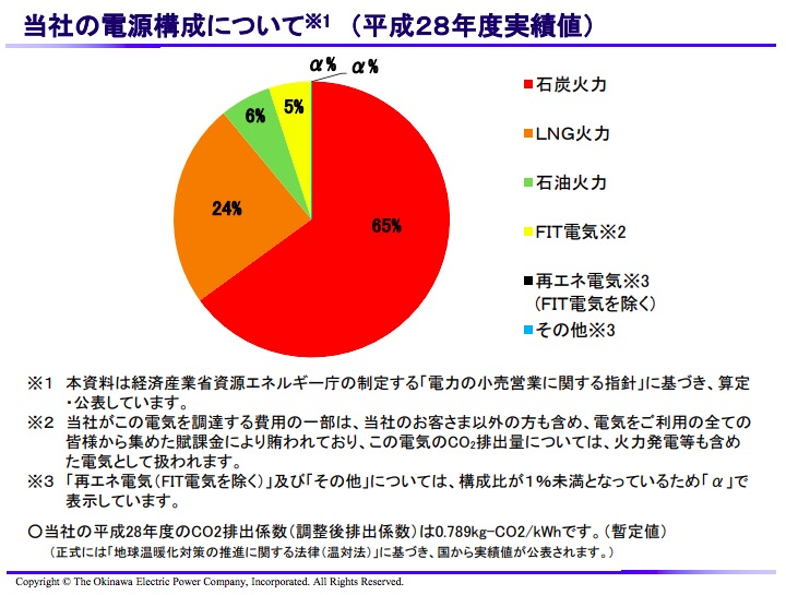 画像:沖縄電力の電源構成(平成28年度実績)
