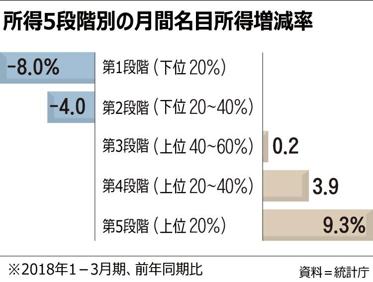 画像:朝鮮日報が報じた韓国の所得推移
