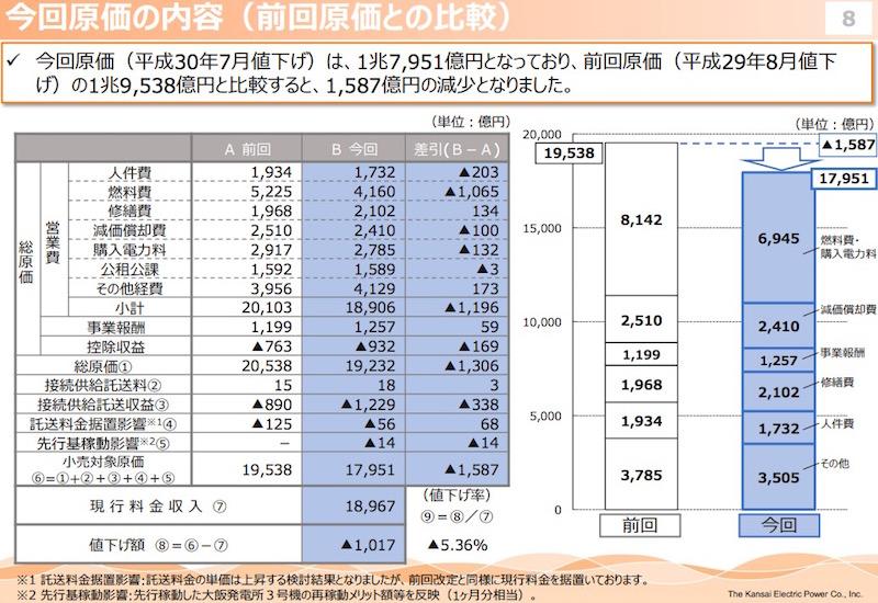 画像:関西電力による値下げ資料(1)