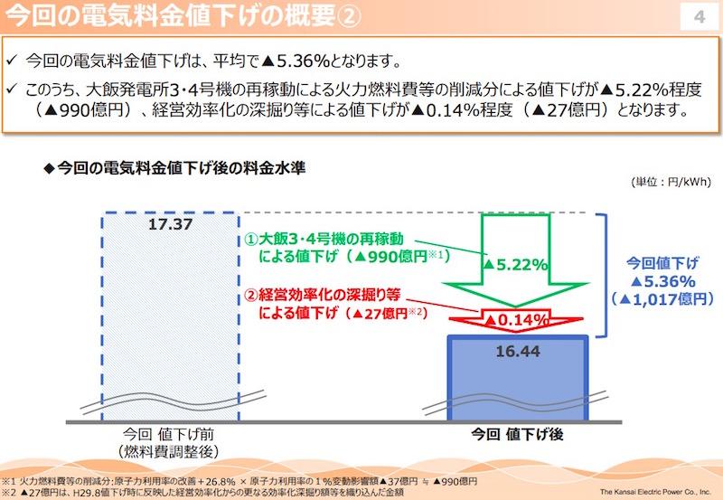 画像:関西電力による値下げ資料(2)
