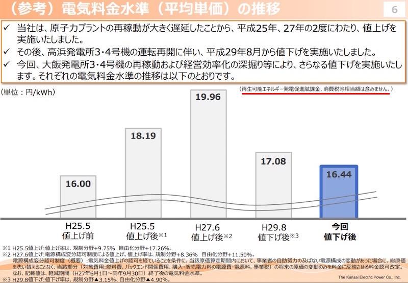 画像:電気料金の推移