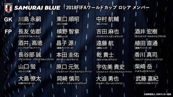 画像:2018ロシアW杯・日本代表23選手