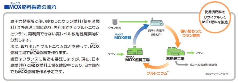 画像:MOX燃料生成における核燃料サイクル