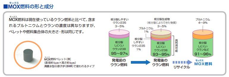 画像:MOX燃料の素材比率