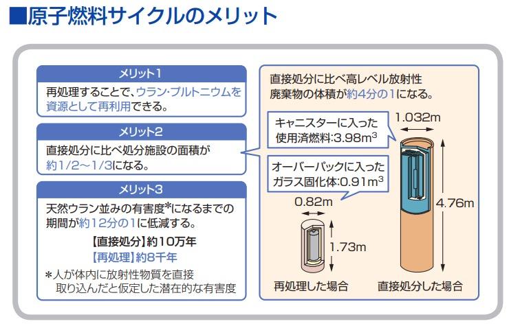 画像:MOX燃料を使った『核燃料サイクル』のメリット