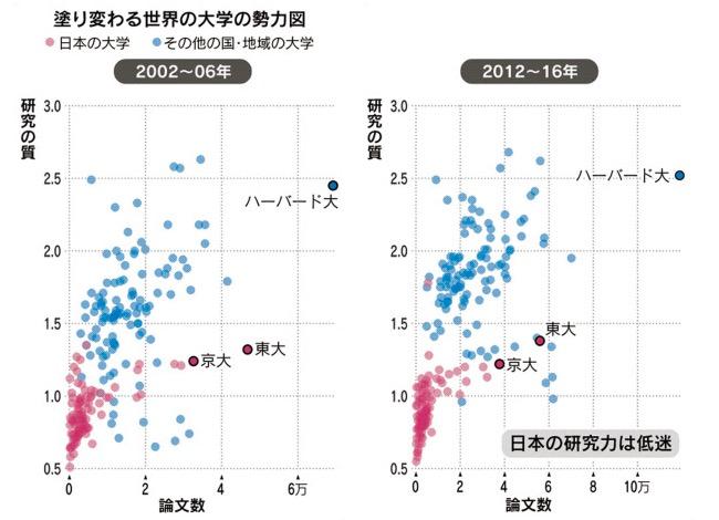 画像:大学の勢力図(日経新聞より)