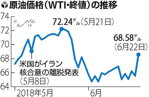 画像:WTIの価格推移(読売新聞より)