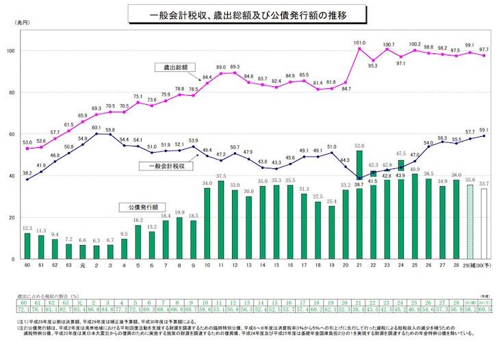 画像:一般会計税収と歳出の推移