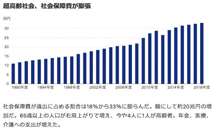 画像:社会保障費の推移