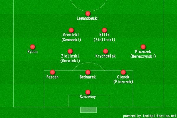 画像:ポーランド代表の 3-4-2-1