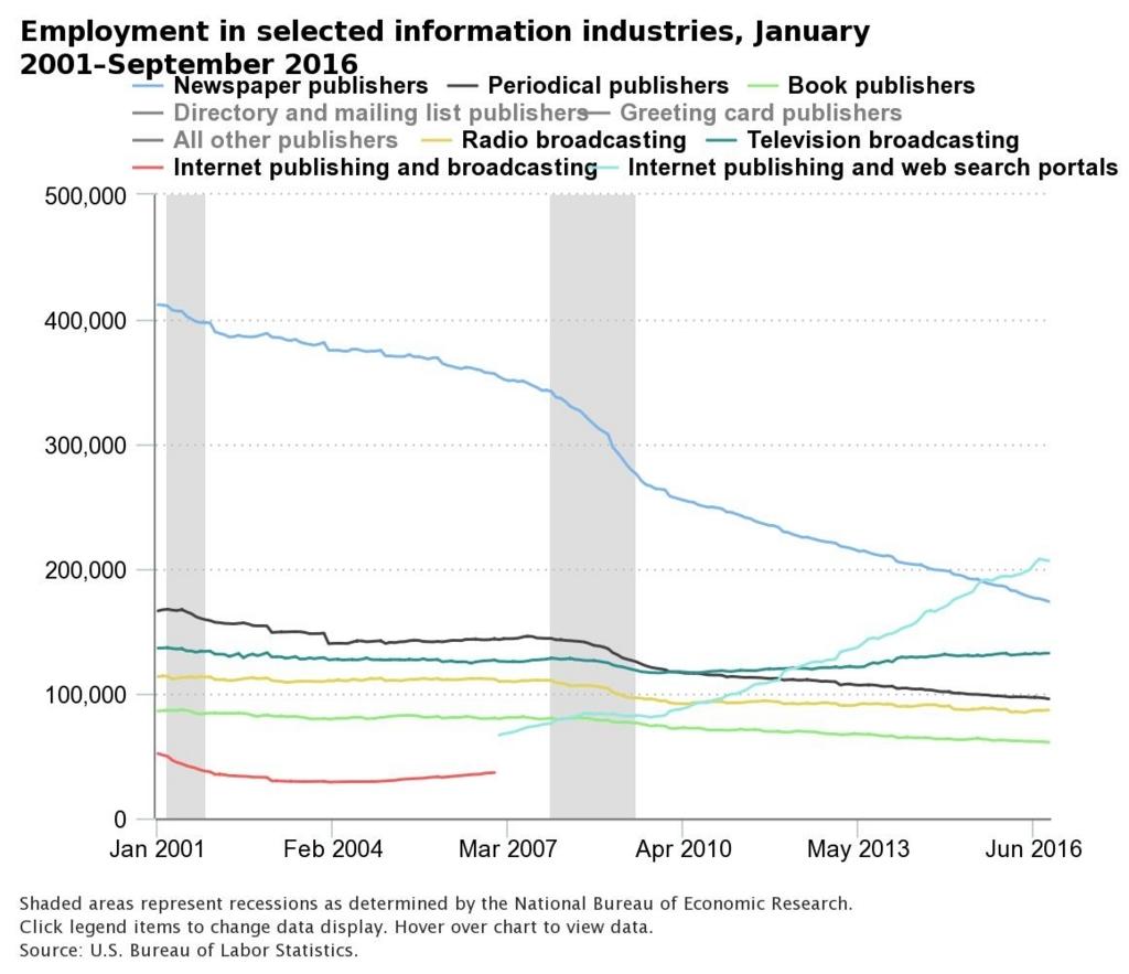 画像:メディア産業従事者の推移