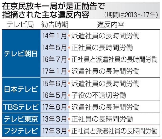 画像:在京・民放キー局で労基法違反で是正勧告された数(共同通信より)