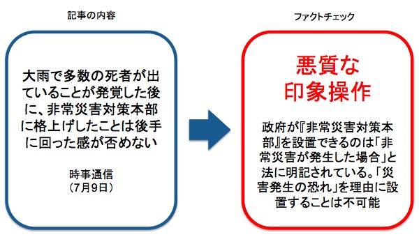 画像:時事通信の記事に対するファクトチェック